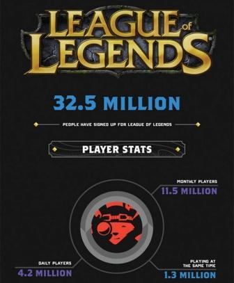 В League of Legends играет более 30 миллионов человек