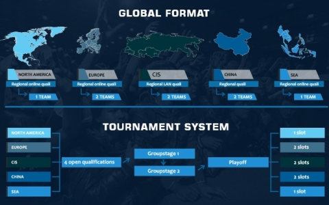Формат проведения Global Esports Cup