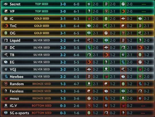 Результаты групповой стадии Kiev Major