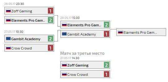 Турнирная сетка финала Кубка России по LoL